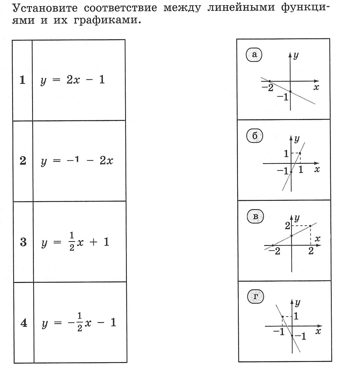 """Конспект урока по Алгебре """"Функции и их графики. Подготовка к ГИА"""" 9 класс"""