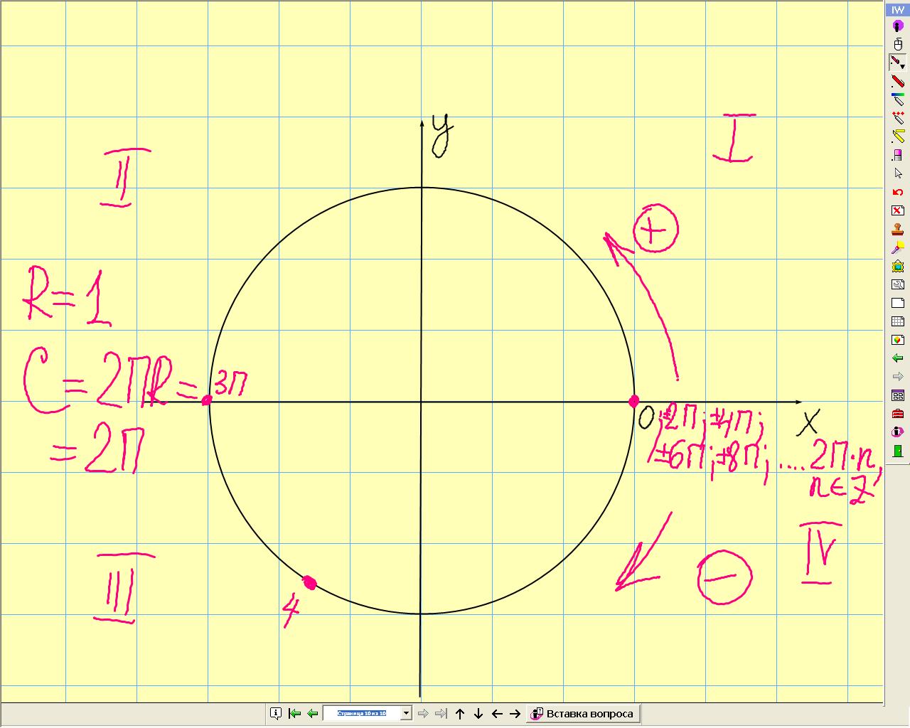 """Конспект урока по Алгебре """"Числовая окружность"""" 10 класс"""